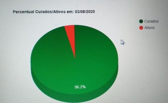 96,18% dos infectados por Covid19 em Missal já estão curados