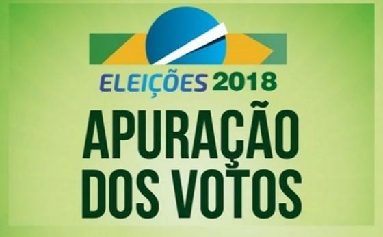 Com 85% das urnas apuradas Ratinho Junior aparece com 60,10% dos votos