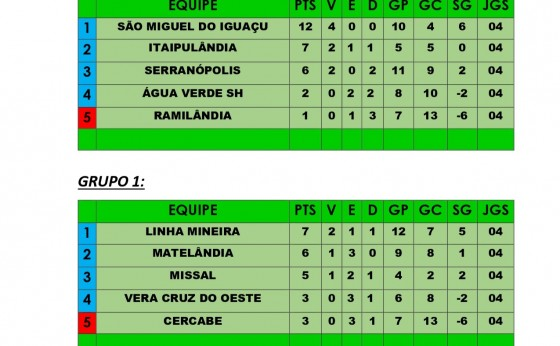 Quinta rodada da Copa Oeste Sicredi de Futebol definiu os classificados
